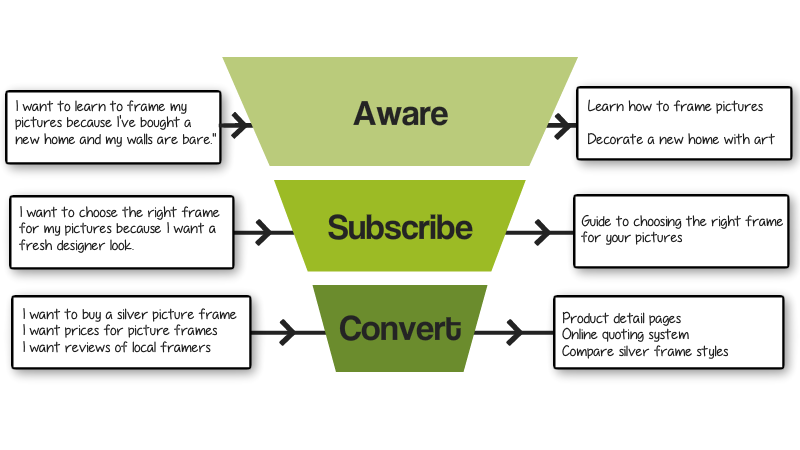 Different keywords at different stages of the sales funnel