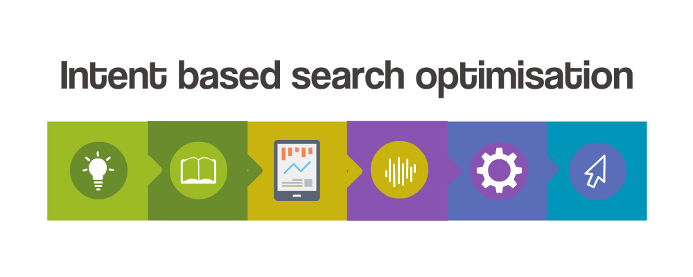 Intent based search optimization graphic