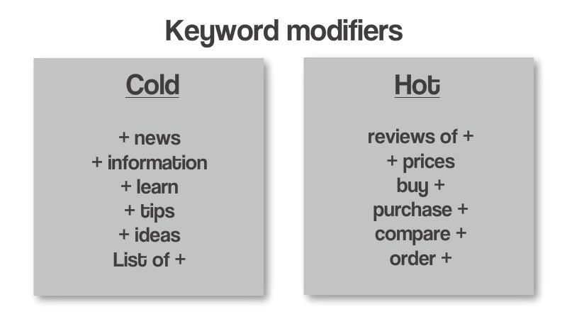 Examples of keyword modifiers to add to search terms